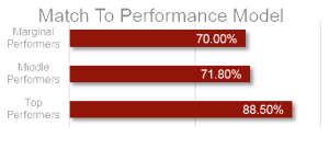 Top Performers Sales Production Compared To Low Performers