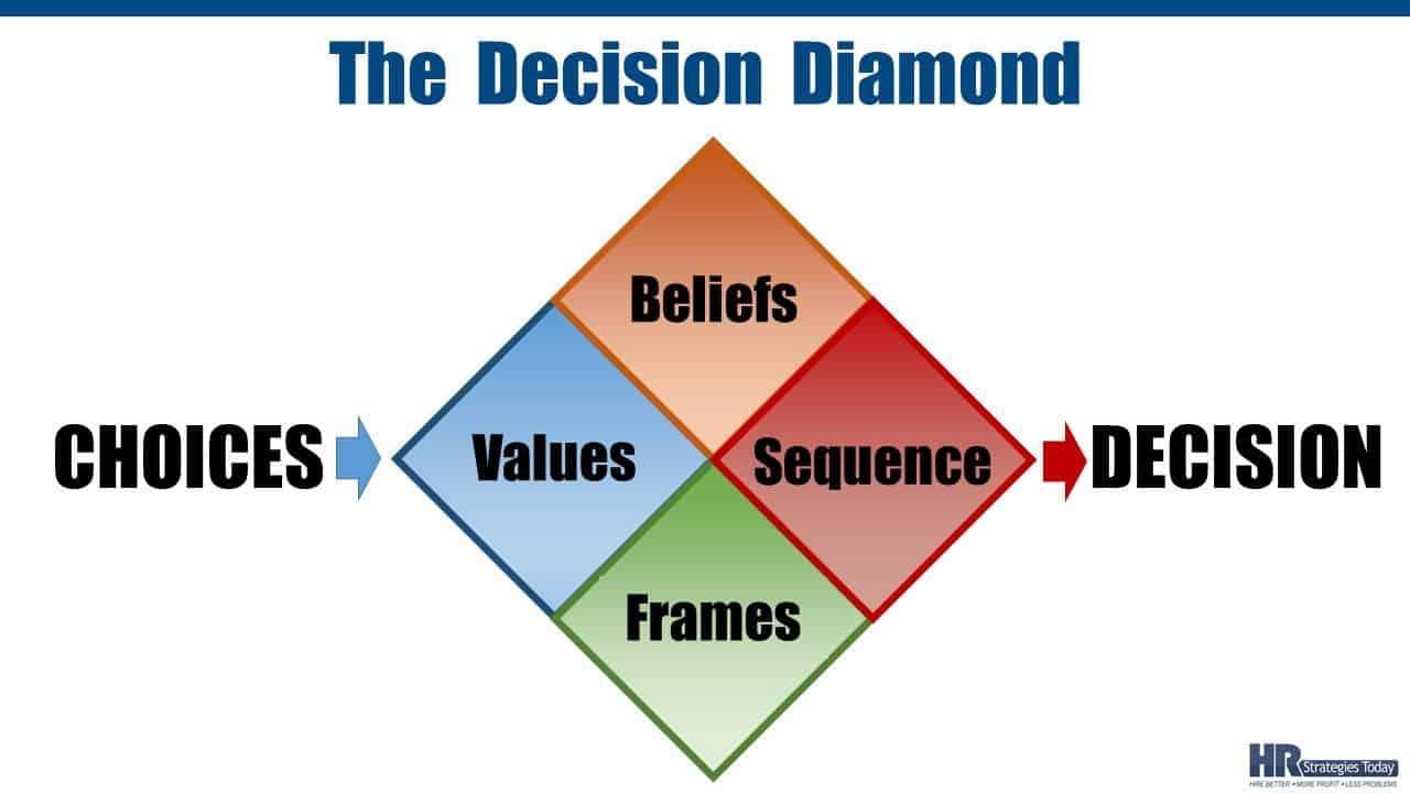 The Decision Diamond