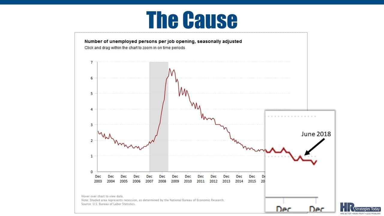 Workforce Demographic Trends