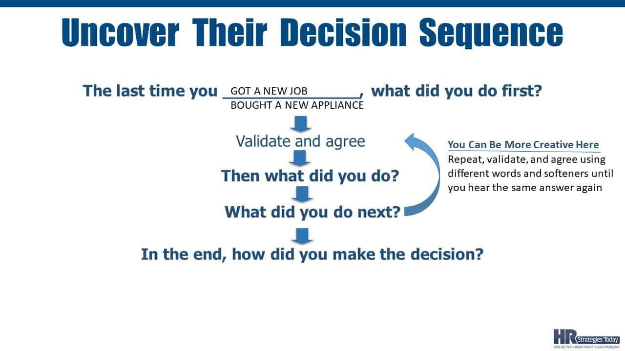 The Decision Sequence