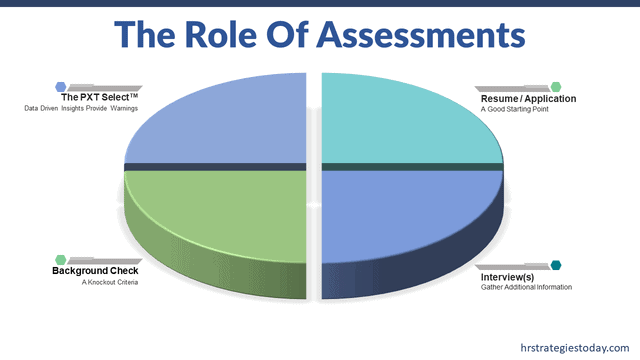 The Role Of Assessments In The Hiring Process