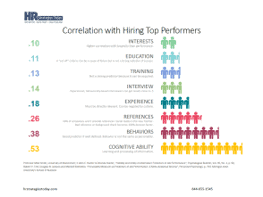Correlation With Hiring Top Performers