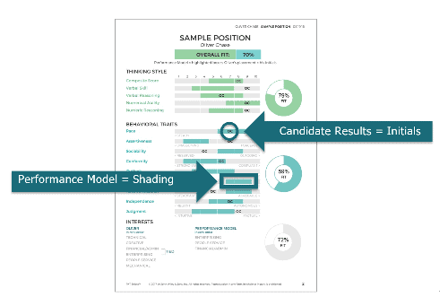 ProfileXT Performance Model